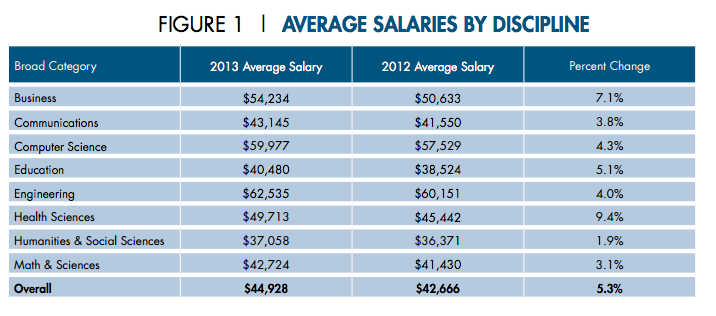 Computer science average starting salary computer science engineering - Average salary of an office manager ...