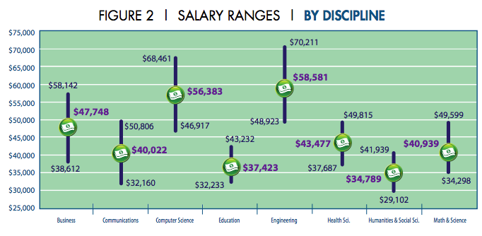 Computer Science and Engineering Starting Salaries ...